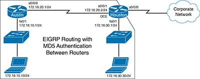 Configuration Example: EIGRP >...