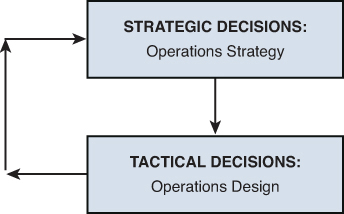 10 strategic operation management decision 10 critical decisions in operations management 1 service and product design from man 4504 at university of florida.