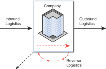 inbound outbound logistics Distribution ch overhead inbound logisti kitting value chain trade promotion fourth party lo.