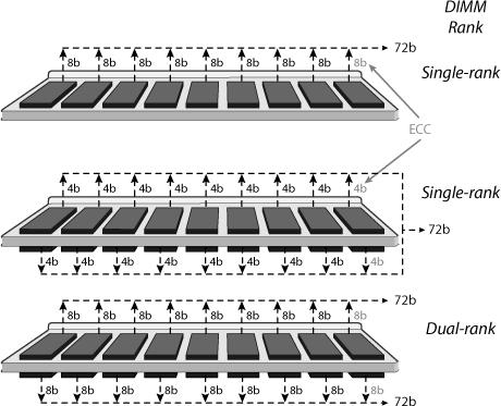 Ram single oder dual rank
