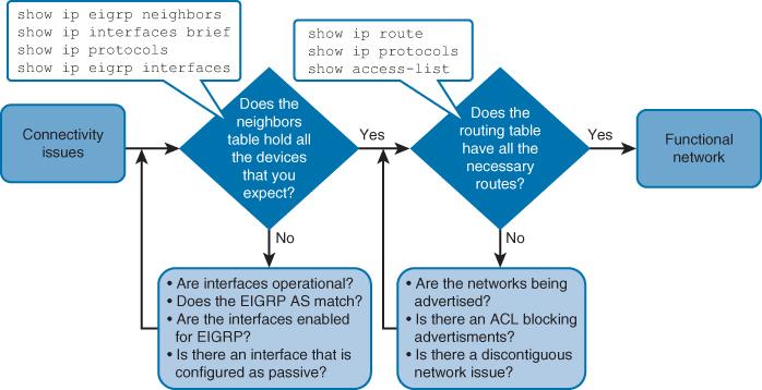 Process Flowchart  Types of Flowcharts  Basic Flowchart