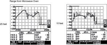 an overview of the microwave oven interference on wireless local area networks
