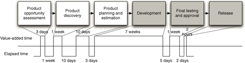 A simple value stream map for a product
