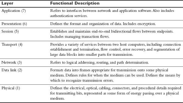 osi model protocols and port numbers pdf