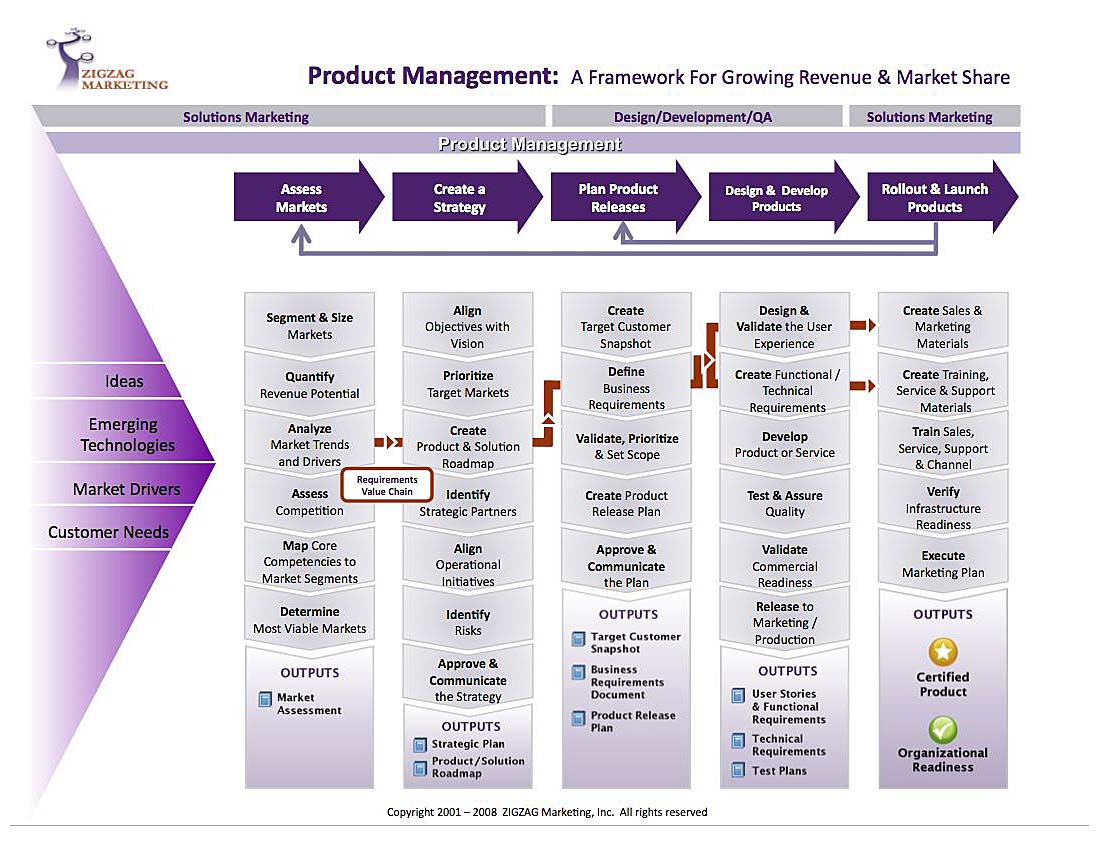 Functions of product management in the agile enterprise for Product development corporation