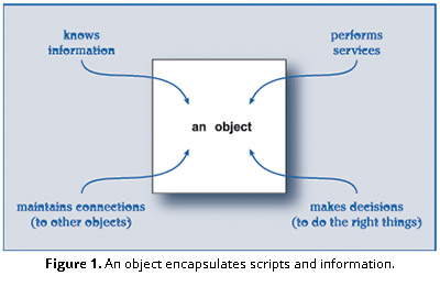 Figure 1. An object encapsulates scripts and information.