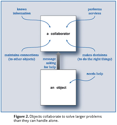 Figure 2. Objects collaborate to solve larger problems than they can handle alone.