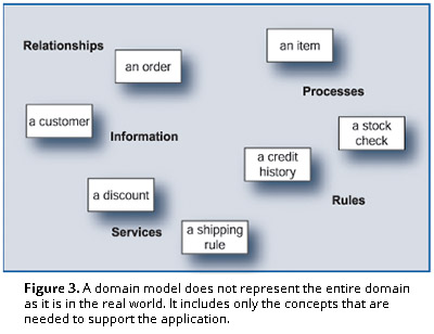 Figure 3. A domain model does not represent the entire domain as it is in the real world. It includes only the concepts that are needed to support the application.