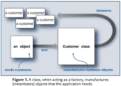 Figure 1. A class, when acting as a factory, manufactures (instantiates) objects that the application needs.