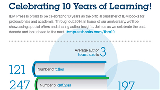 Ten Years of IBM Press