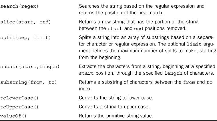 If (leng==0) found std::string utf8_substr(const std::string str, unsigned int start, unsigned int leng)