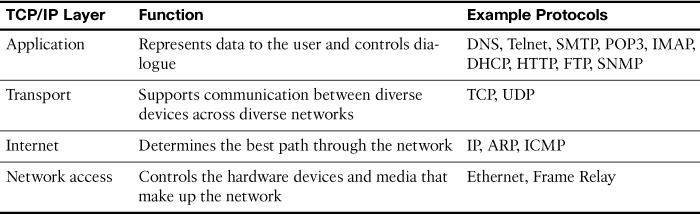 types of internet protocols and their functions pdf