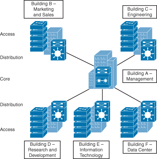Day 31 network devices components and applications figure 31 6 the hierarchical model ccuart Images
