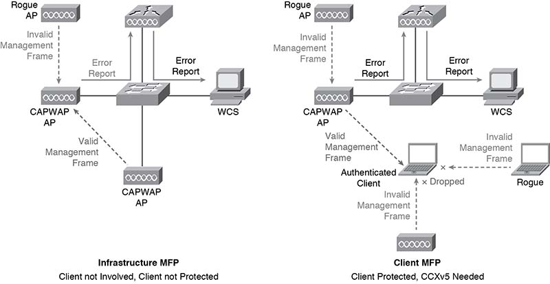 CCNA Wireless Quick Reference: Install Wireless Clients >