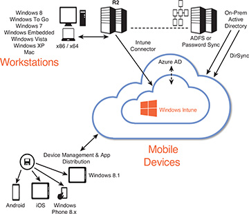 Windows Intune Licensing And Supported Architectures How