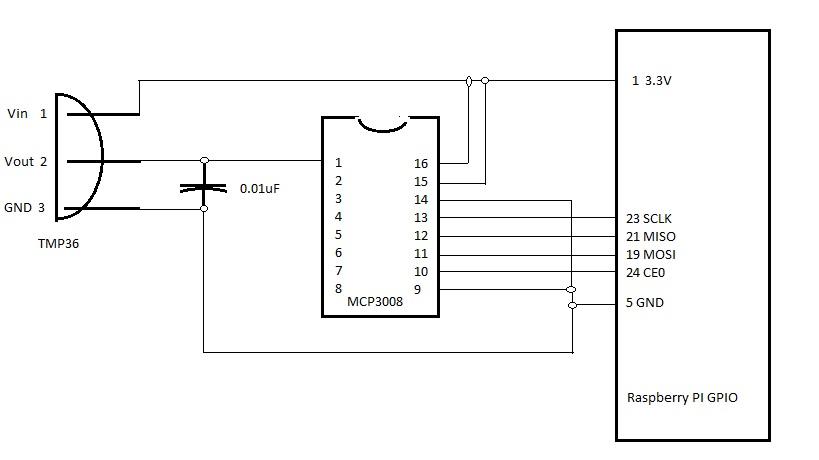 Using Analog Sensors with the Raspberry Pi   Using Analog