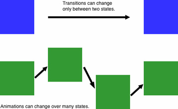 Differences Between Transitions And Animations Transition Or Animation Which One Should You Use Peachpit