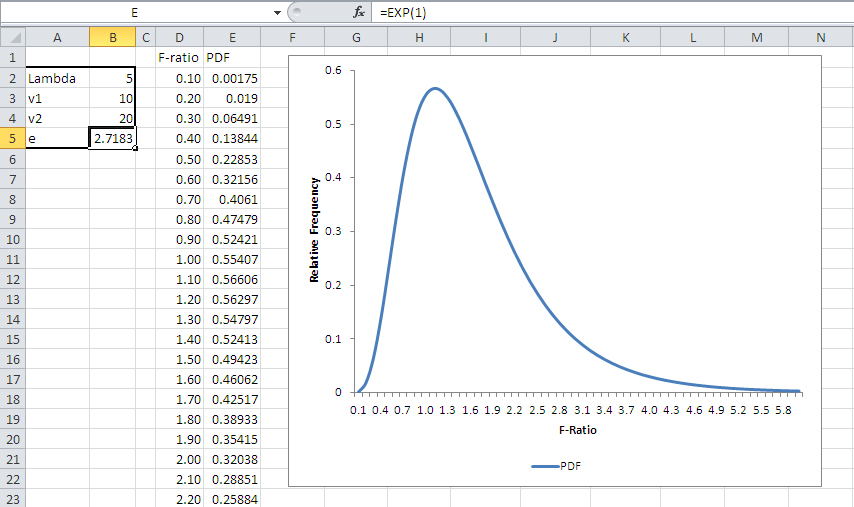 NONCENTRAL F DISTRIBUTION EBOOK