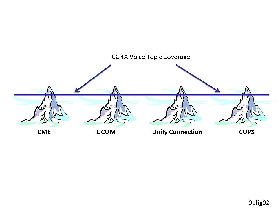 Ccna Voice Everythings Changing Again Why Change Pearson