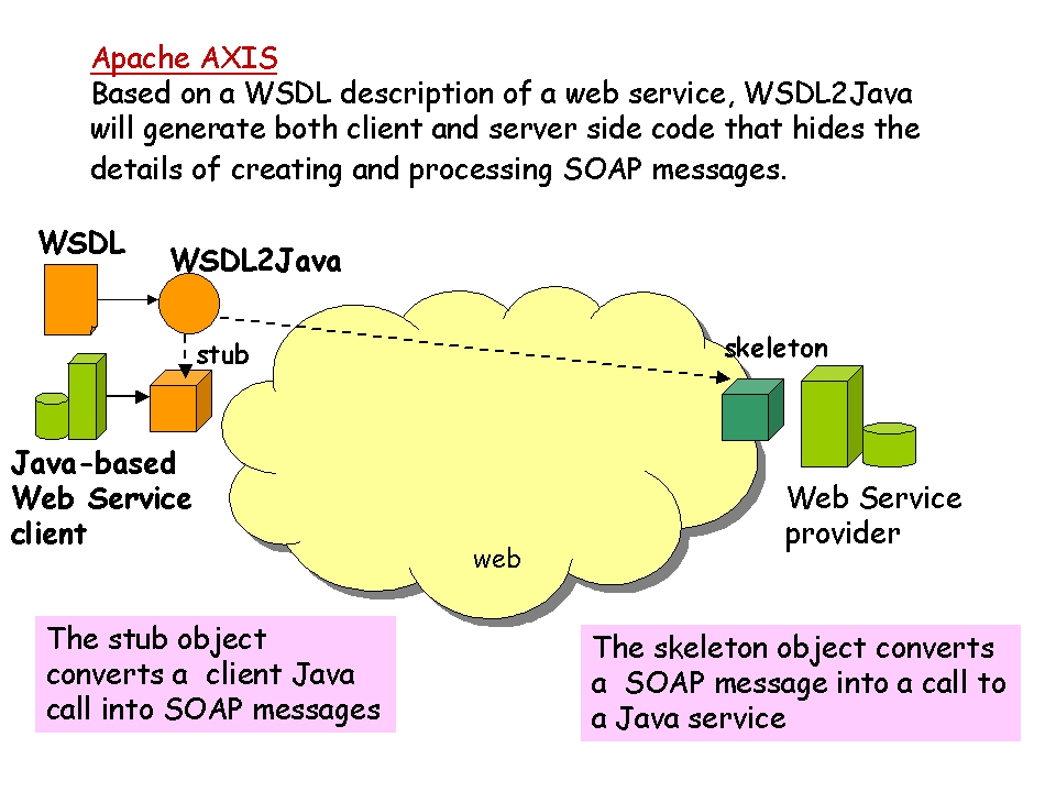 WSDL Utilities   Seven Steps to XML Mastery, Step 5: Making
