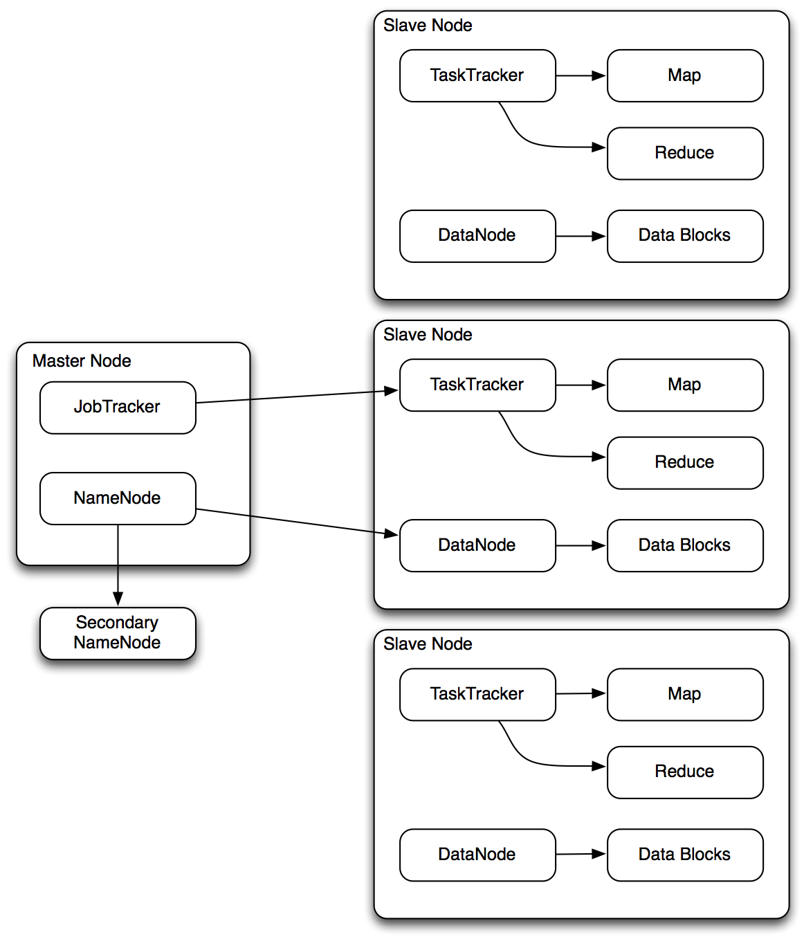 Big Data Analysis with MapReduce and Hadoop InformIT