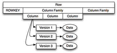Introduction to HBase, the NoSQL Database for Hadoop