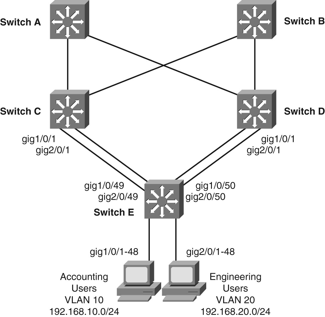 ccnp network diagram
