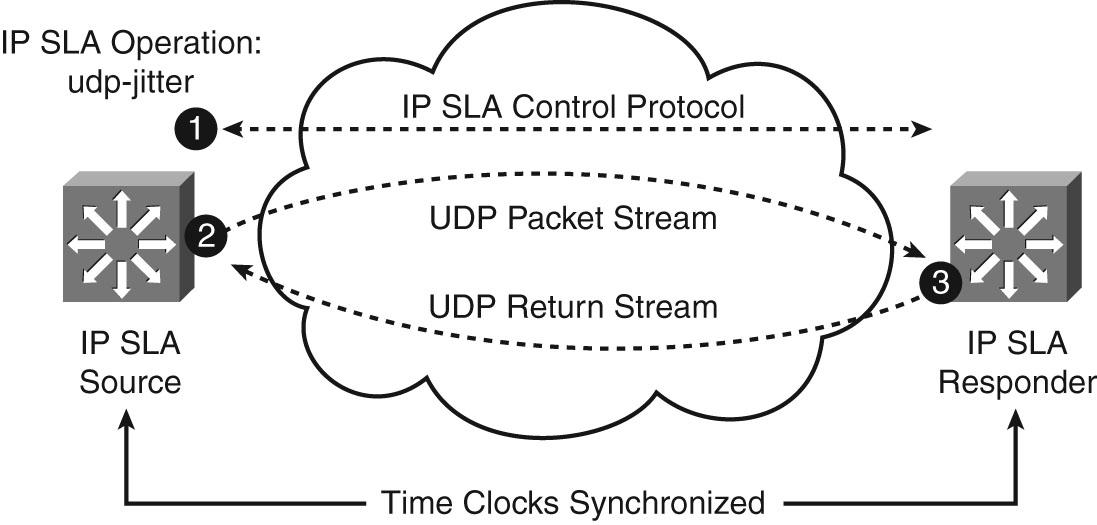 configuring ip sla