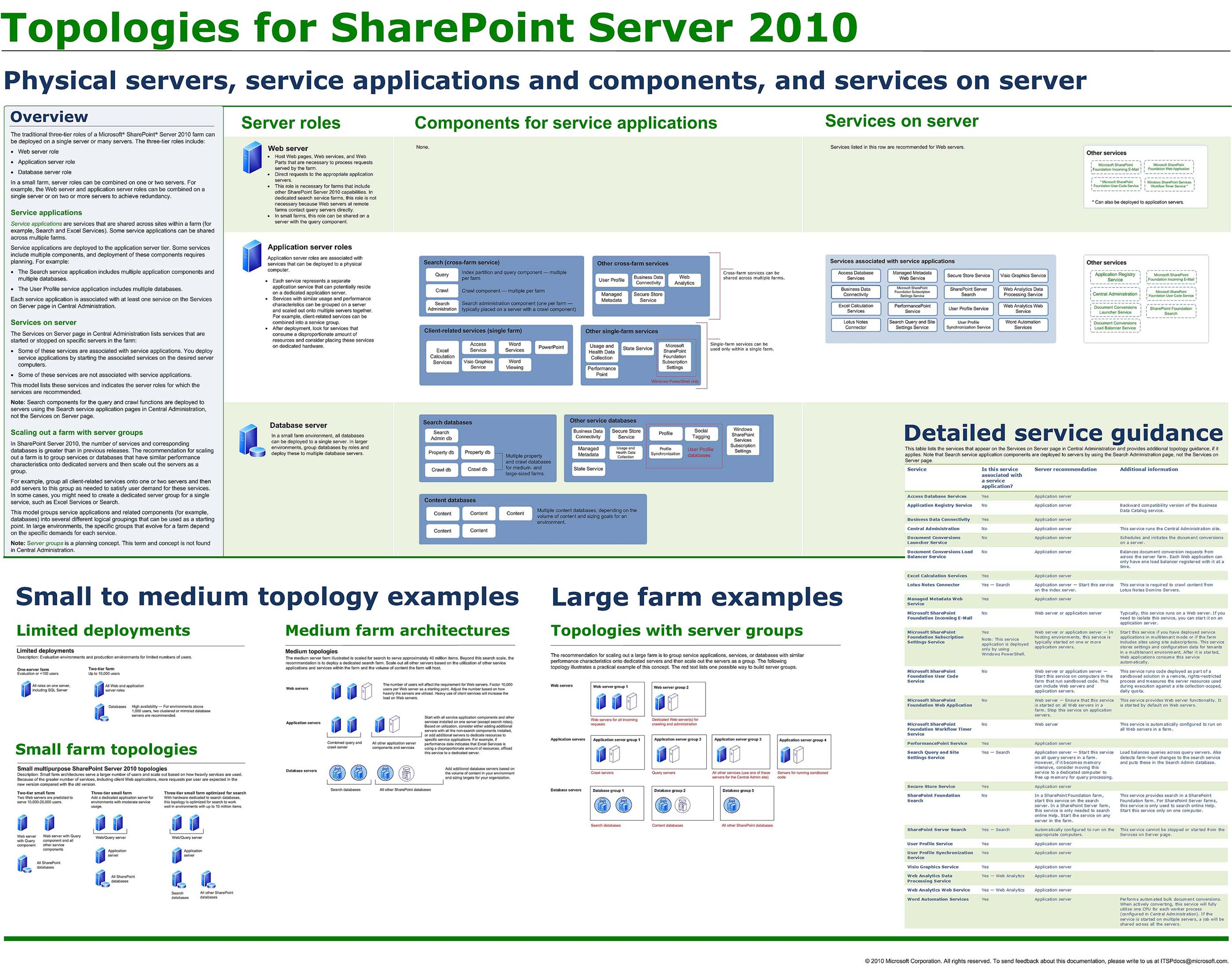 Preparing for 70-668: PRO: Microsoft SharePoint 2010 ...