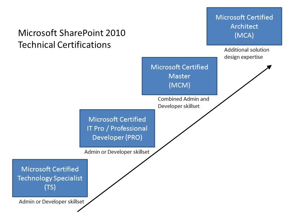 The Definitive Guide To Sharepoint 2010 Certification Microsoft