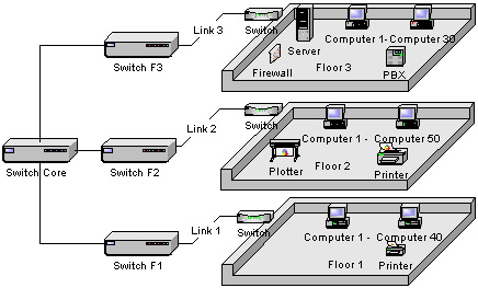 Examining Links via SNMP | Legacy IT Management using C++ | InformIT