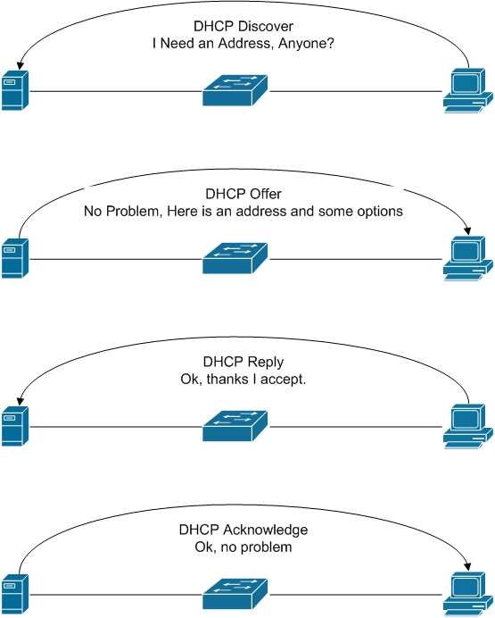 Five Or Six Things That Will Make You A Dhcp Wizard Five Or Six Things That Will Make You A Dhcp Wizard Pearson It Certification
