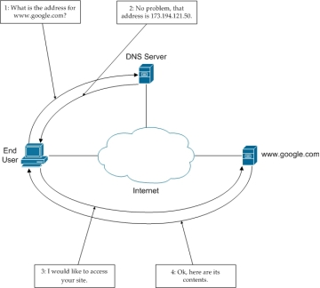 Inner Workings of the Domain Name System (DNS) | Inner Workings of the Domain Name System (DNS)