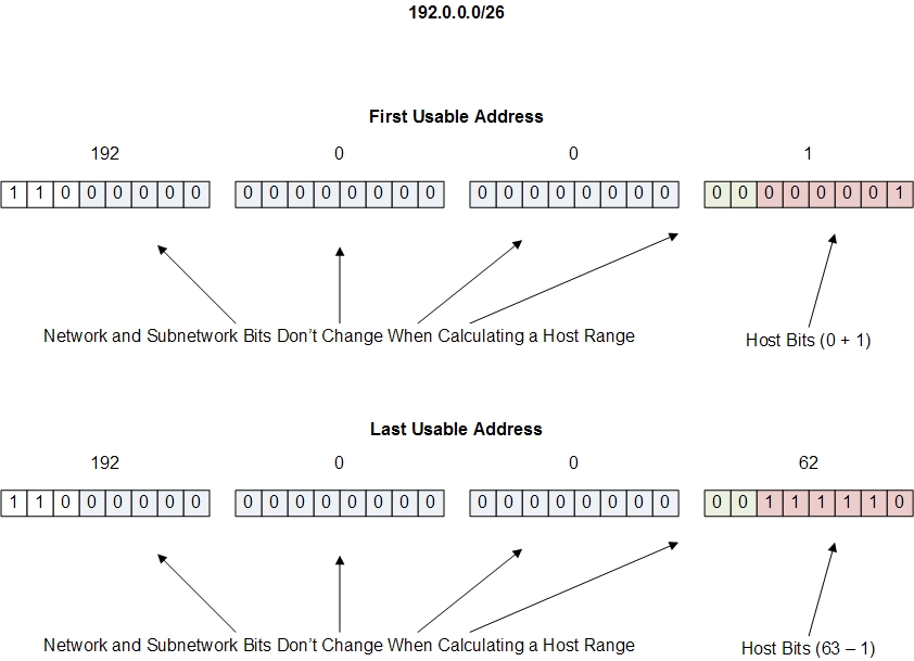how to find usable ip address from subnet