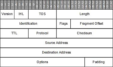 The Anatomy of a Packet Path (ICMP) from Source to