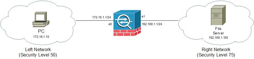 Cisco ASA Access Lists Concepts and Configuration >