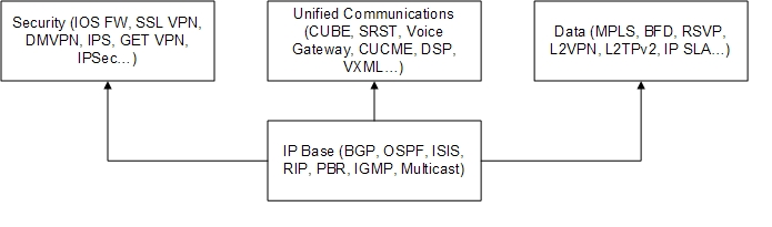 An Overview of Cisco IOS Versions and Naming >