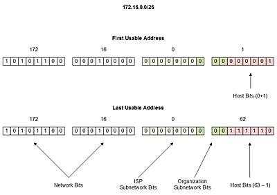 Creating a Basic IP Addressing Scheme | Creating a Basic IP