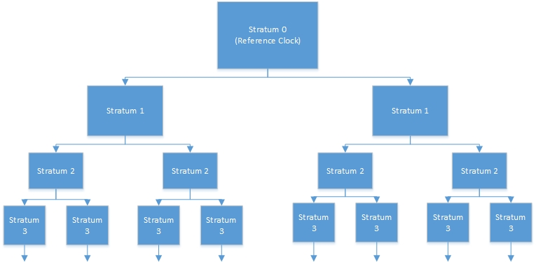 Understanding Cisco Network Time Protocol Concepts | | Pearson IT ...