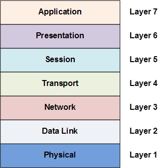 computer networking protocols list