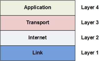 the tcp/ip protocol suite (often referred to as the tcp/ip protocol)  contains the same protocols referenced in the earlier osi model sections