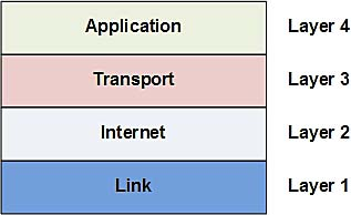 Internet Control Message Protocol (ICMP) Parameters