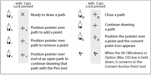pen tool cursors pen tool mastery in adobe illustrator cs5