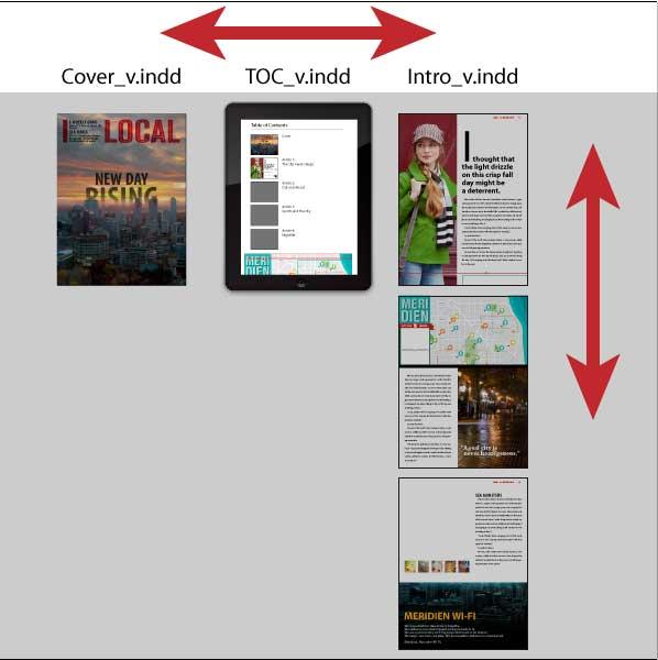 indesign digital publishing