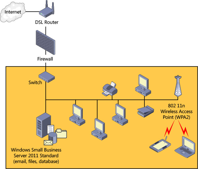 planning your sbs network on windows® small business server