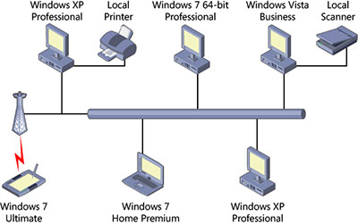 Planning your sbs network on windows small business server 2011 figure 31 a peer to peer network which has no central server or management ccuart Choice Image