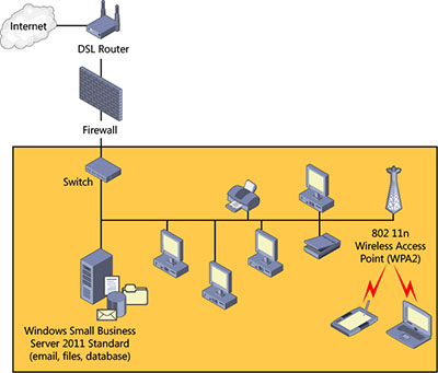 planning your sbs network on windows® small business server 2011 figure 3 3 a network the windows small business server computer connected directly to the internet