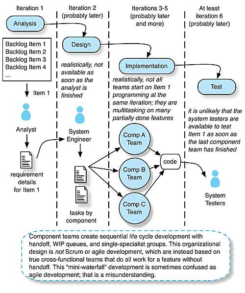 agile methodology for hardware development
