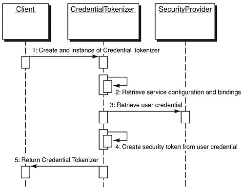 Core security patterns securing the identity design strategies and the credential tokenizer sequence diagramhow a client makes use of the credential tokenizer to create a security token for example the client may be ccuart Choice Image
