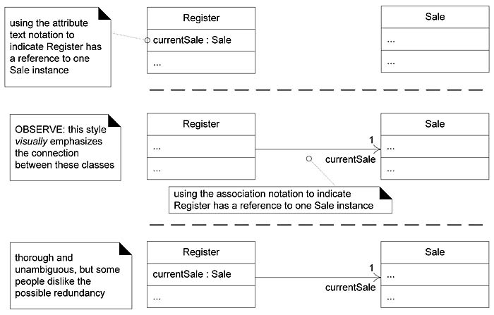 ways to show uml attributes  attribute text and association    notice in figure    that the role  currentsale is used to indicate the attribute